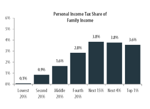 Figure 4 - South Carolina Income Taxes