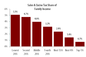 Figure 2 - South Carolina Sales Tax