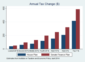 Compare House and Senate Tax Plans Net $ Effect