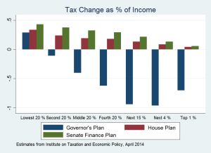 Compare Tax Plans as Pct of Income