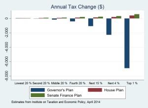 Compare Tax Plans Net $ Effect